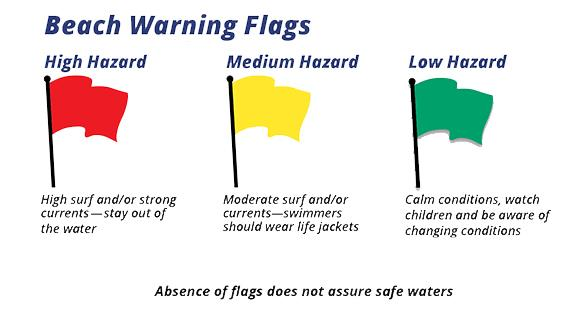 Beach warning flags. High hazard red flag, medium hazard yellow flag, low hazard green flag. Absence of flags does not assure safe waters.